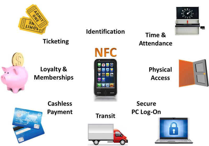 Photo of Cine a inventat tehnologia NFC? Cum functioneaza si la ce foloseste?
