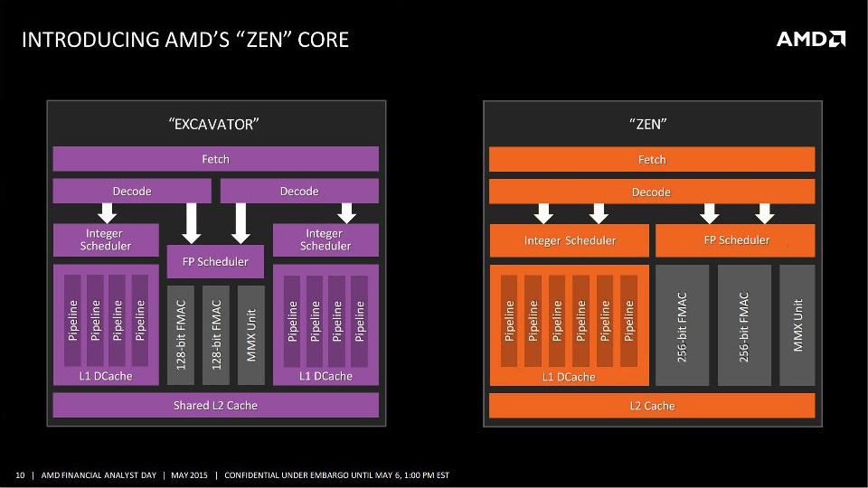 Photo of Procesoarele AMD Zen vor întârzia