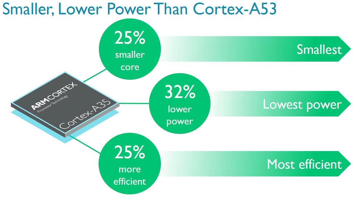 Photo of ARM introduce primu procesor pe 64 de biti pentru ceasuri inteligente