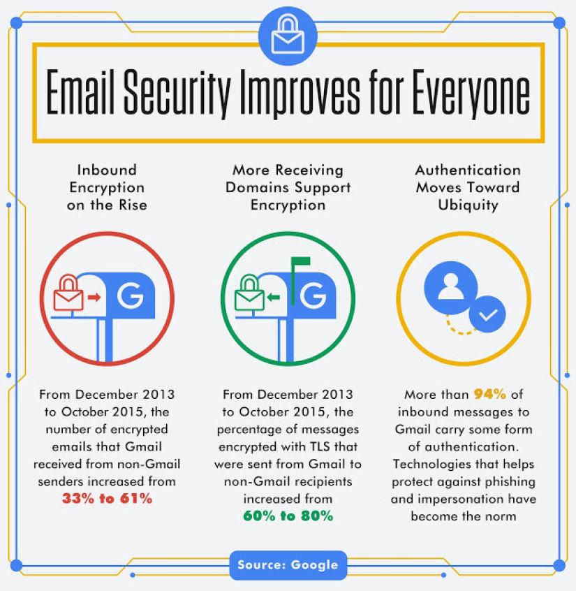 Photo of Google are grija de securitatea mail-urilor voastre!