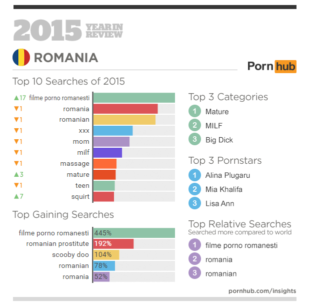 3-pornhub-insights-2015-year-in-review-focus-romania