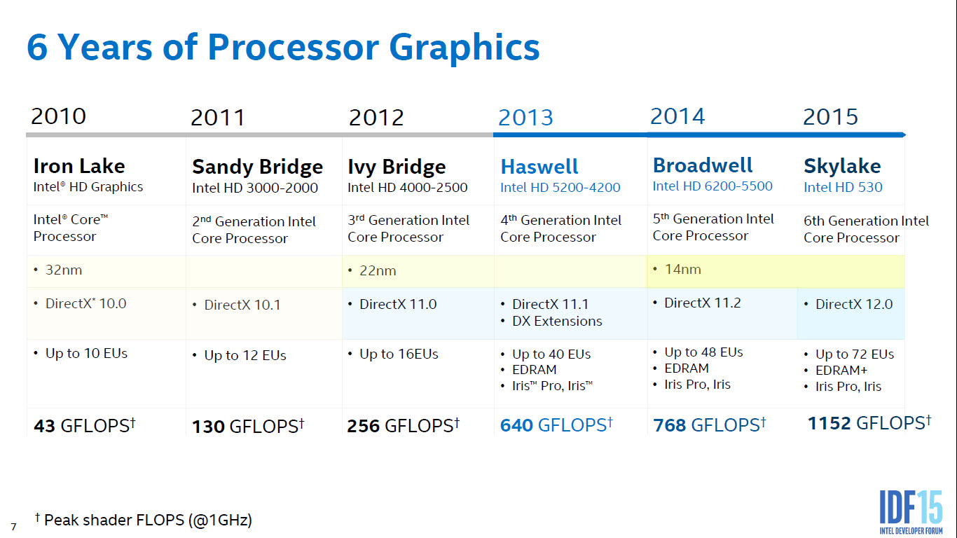 intel sandy bridge skylake
