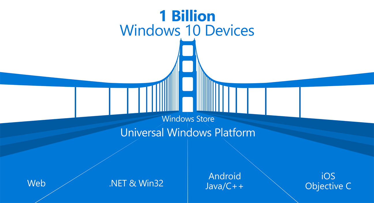 Photo of Universal Windows Platform – Microsoft mizeaza pe Windows 10 ca platforma de dezvoltare jocuri