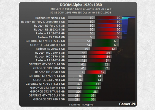 AMD vs nVidia Doom DX12