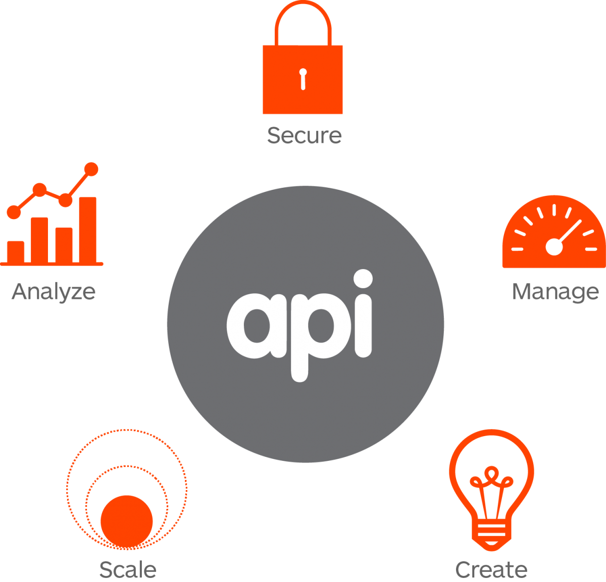 API - Application Layer Interface