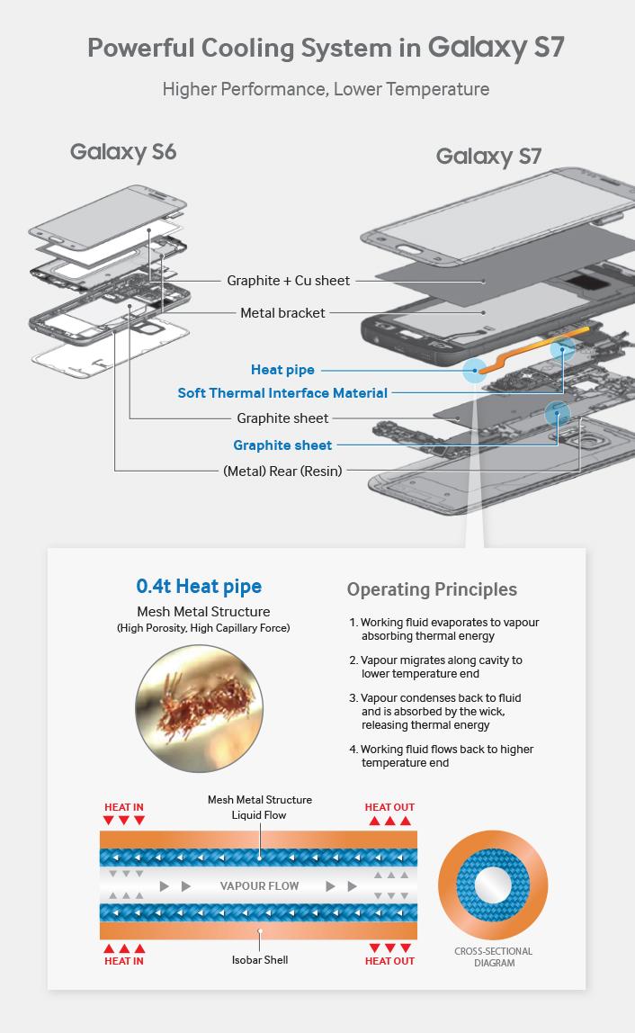 Design-ul sistemului de racire al Galaxy S7