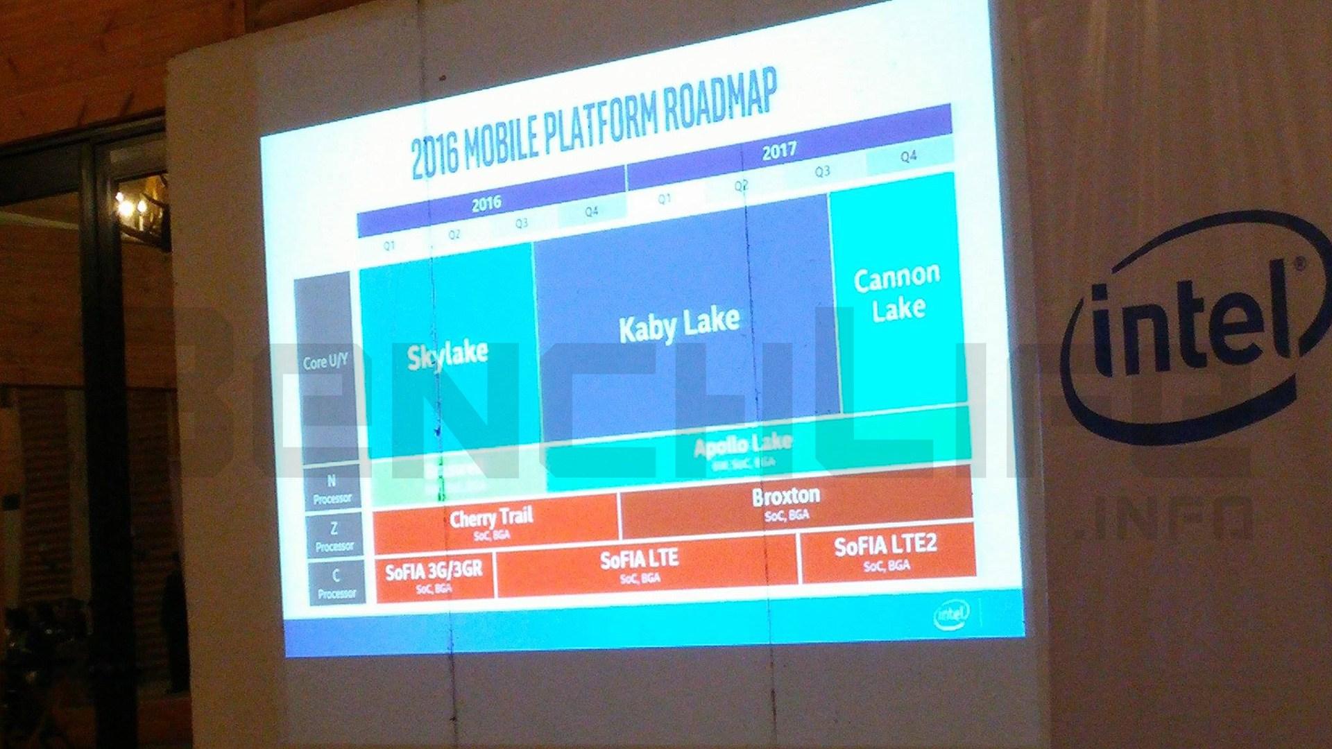 Intel-14nm-Kaby-Lake-2016-and-10nm-Cannonlake-2017-Roadmap