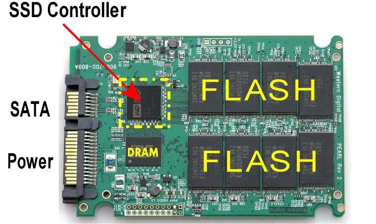 SSD Diagrama