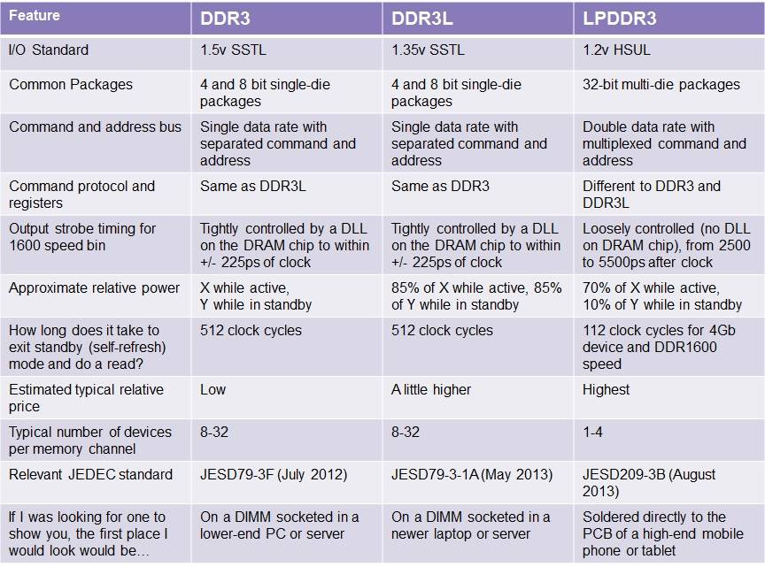 Comparatie intre DDR3, DDR3L si LPDDR3