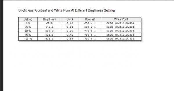 Masuratori ale intensitatii de lumina, nivelelor de negru si implicit contrastului lui PA329Q la diferite trepte de lumina