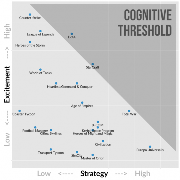 Strategy-Games-Cognitive-Threshold-1024x1024