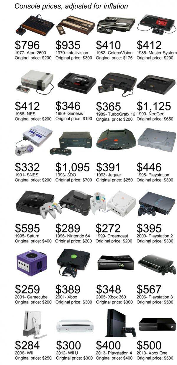 Preturile istorice ale consolelor de jocuri