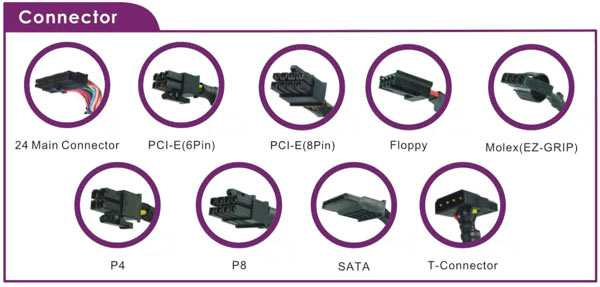 Conectorii folositi in PC-urile moderne