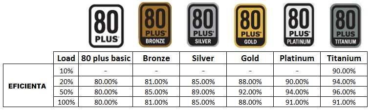 Diferitele standarde 80 PLUS comparate