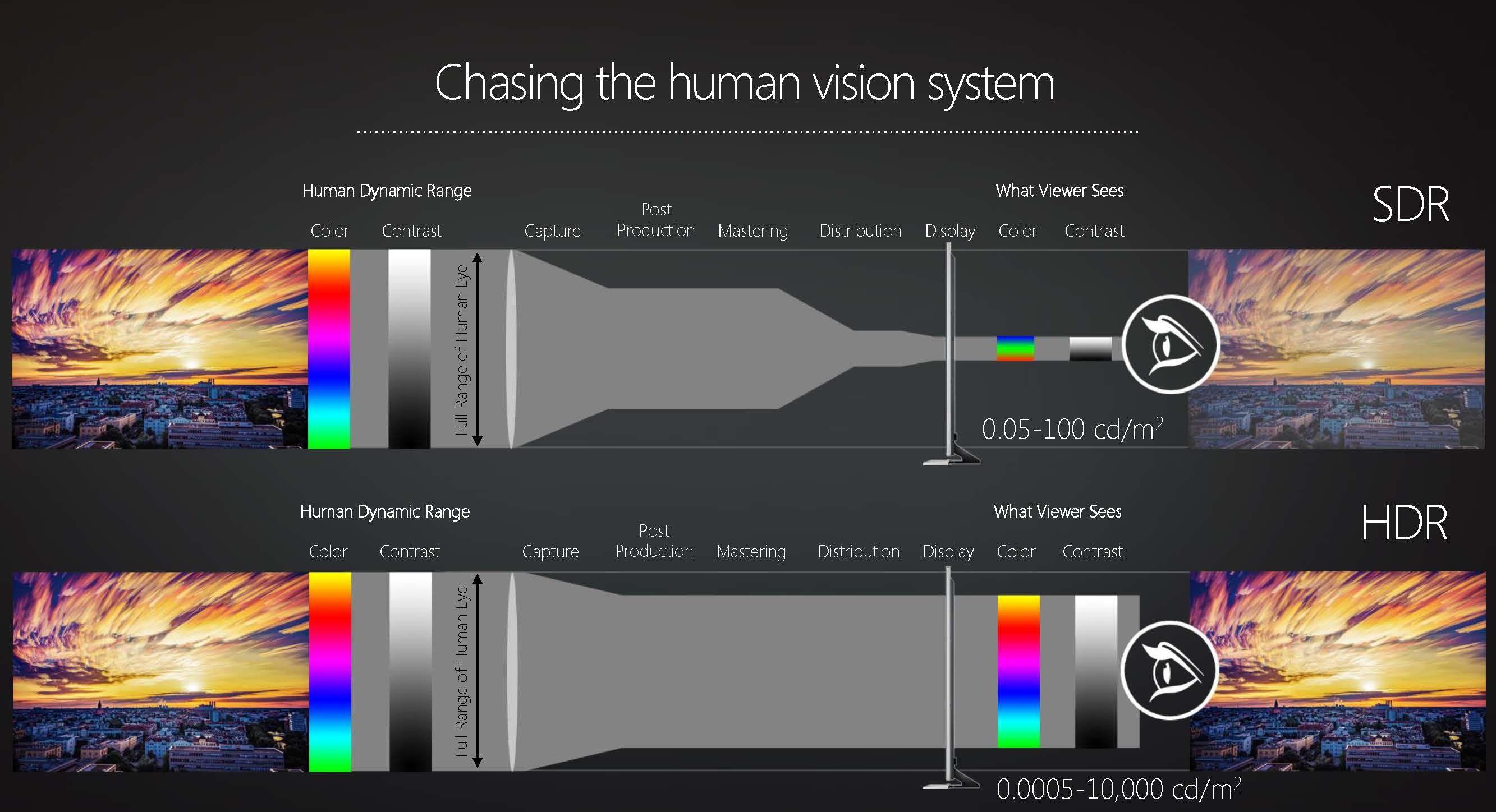 Photo of Ce jocuri vor avea suport pentru monitoare HDR?