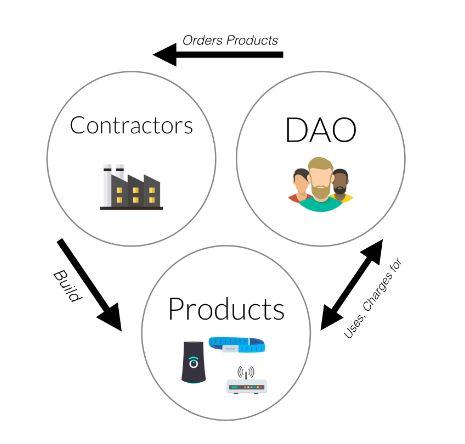 The DAO Contractors