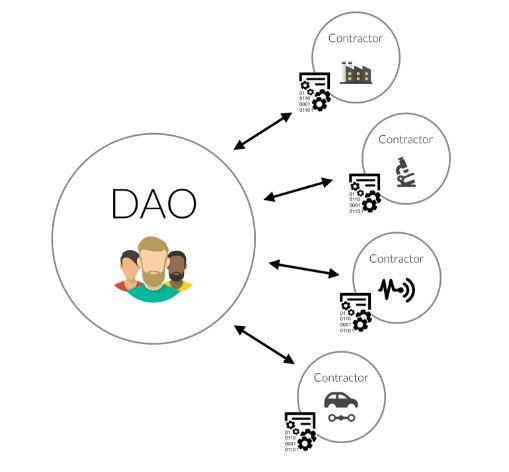 The Dao Contractors 2