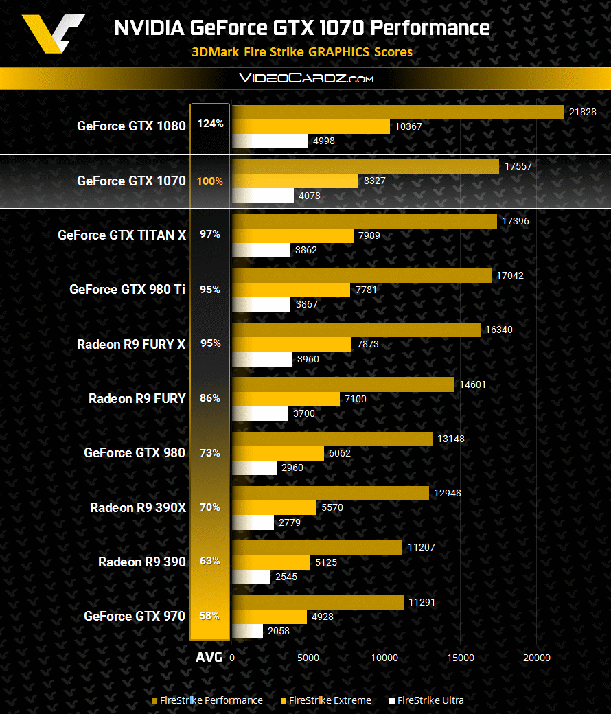 geforce gtx 1070 performanta