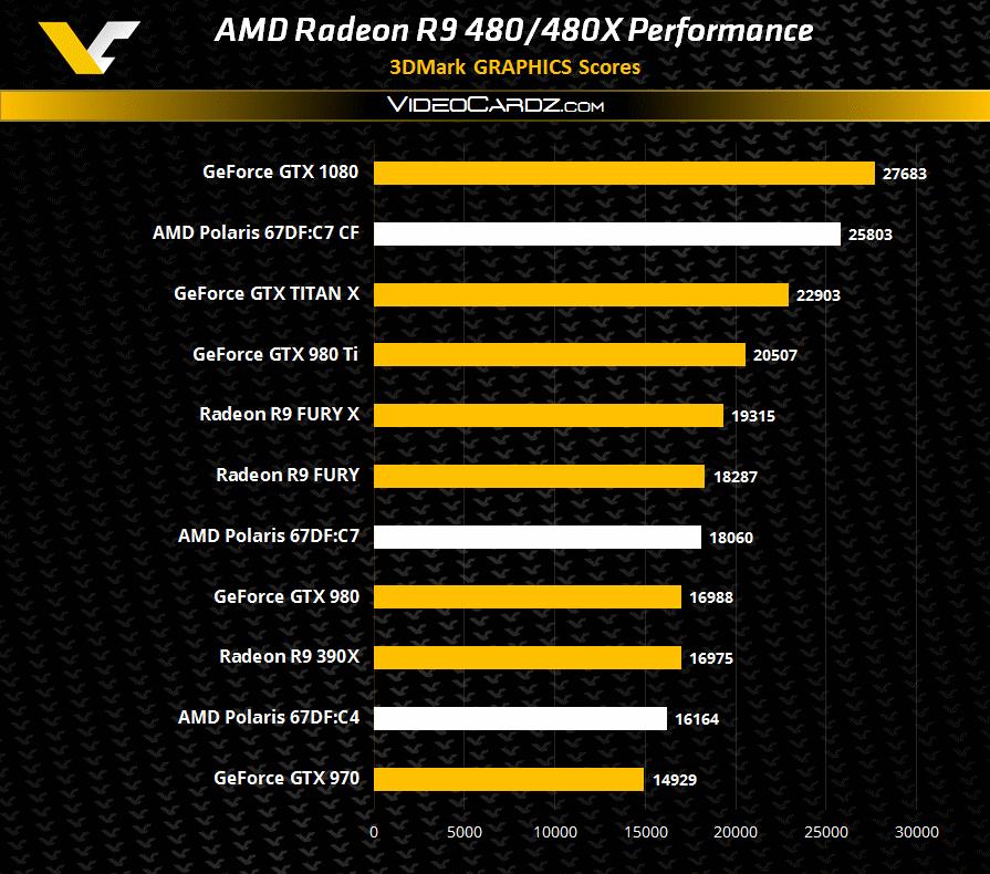 r9 480 performance