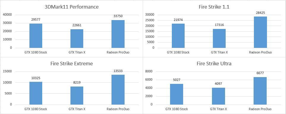 AMD Radeon ProDuo vs GTX 1080 vs GTX Titan X - 3DMark si Fire Strike