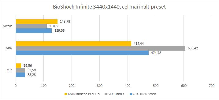 Radeon ProDuo vs GTX 1080 vs GTX Titan - BioShock Infinite