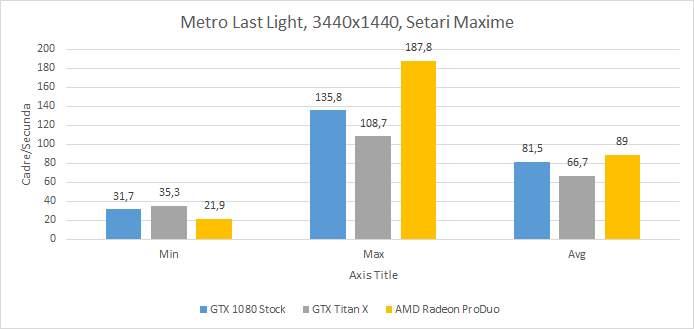 Radeon ProDuo vs GTX 1080 vs GTX Titan - Metro Last Light