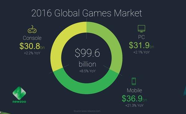 piata jocurilor