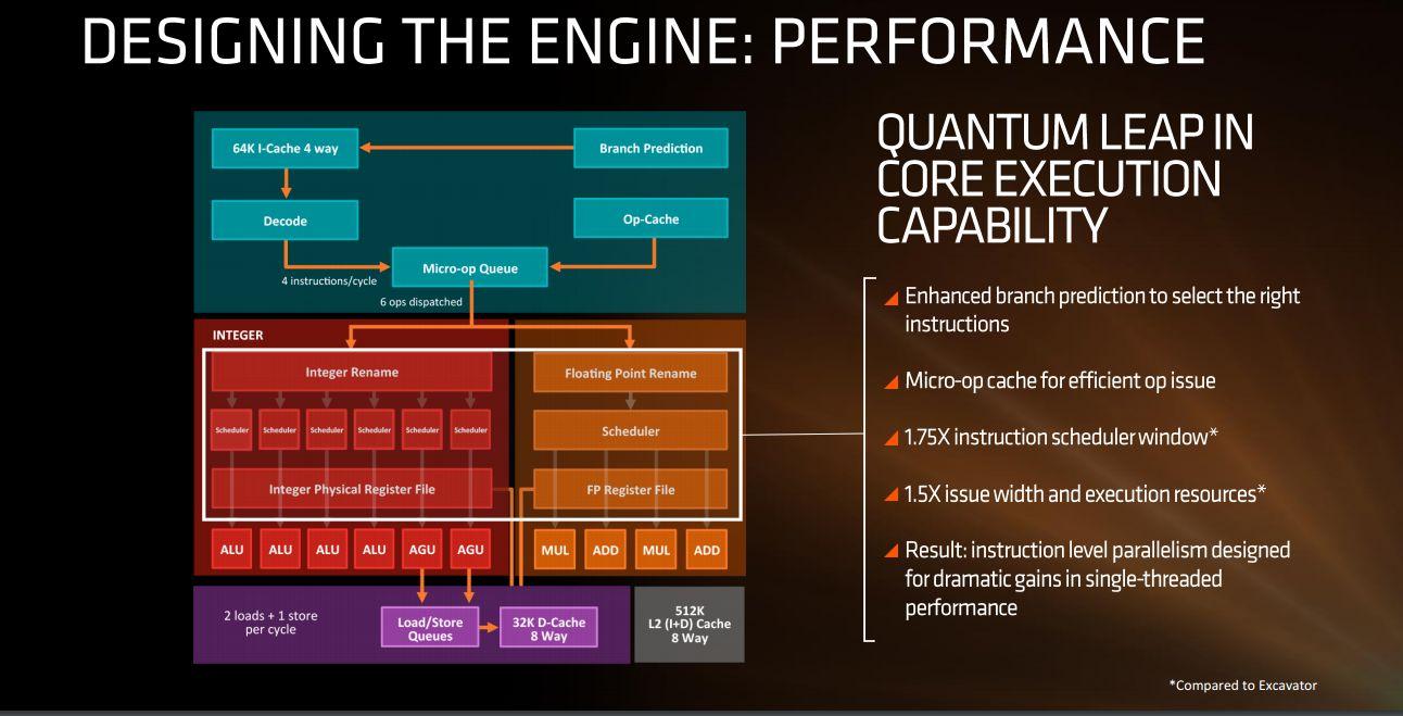 Photo of AMD prezintă în mod oficial arhitectura Zen