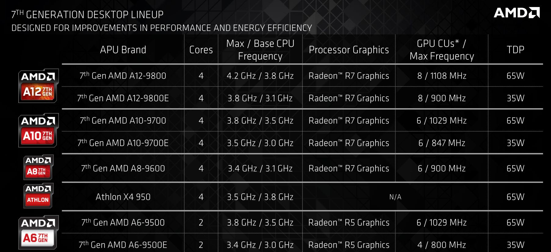 AMD7genAPU
