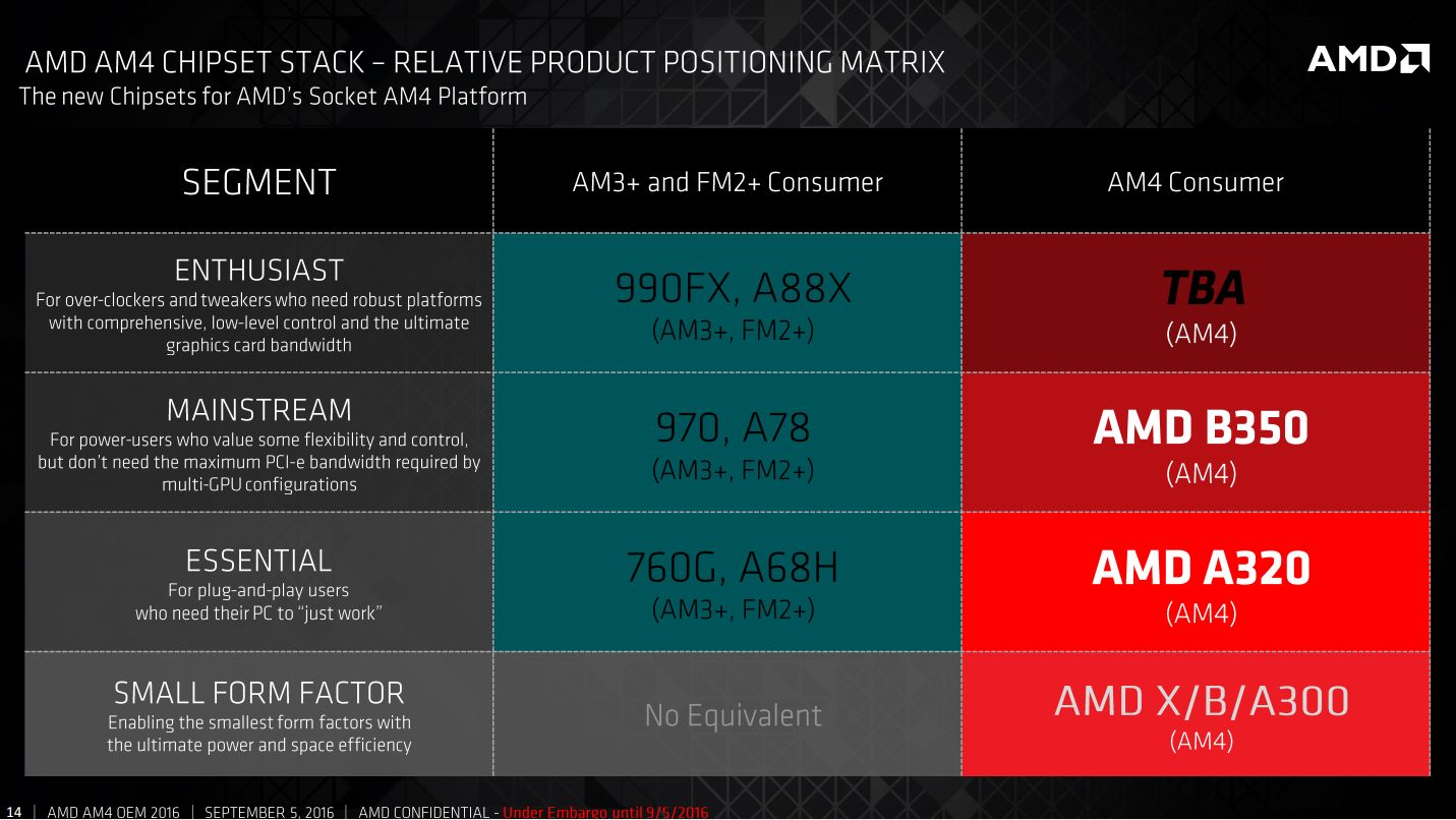 Photo of Platforma AMD AM4 Zen High-End vor sosi în februarie