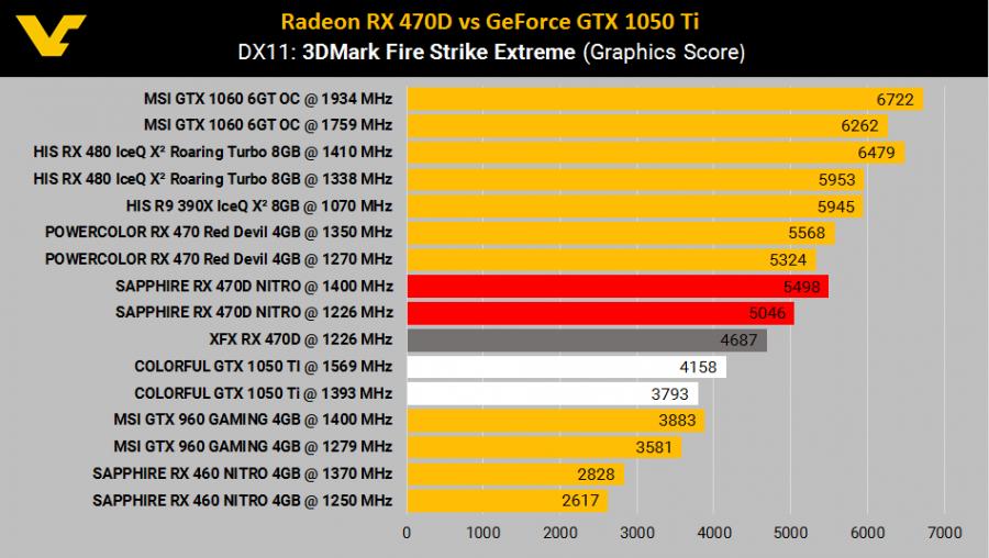 amd-radeon-rx-470d-vs-gtx-1050ti-2-900x508