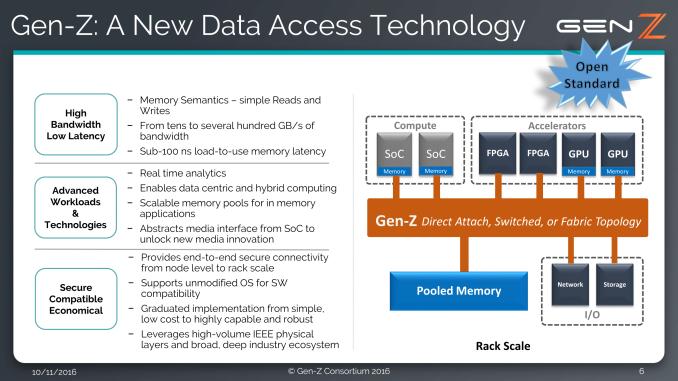 Photo of Gen-Z Consortium lucrează la un nou standard pentru interconectarea memoriei