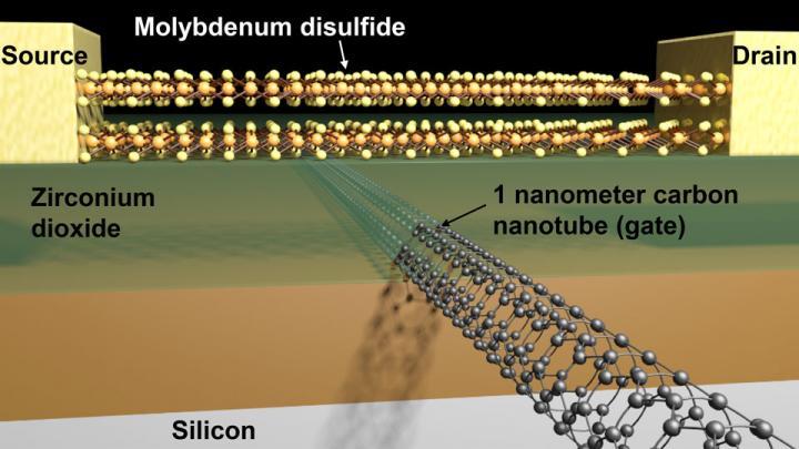Photo of Tranzistorii se pregătesc să scadă sub 5 nanometri