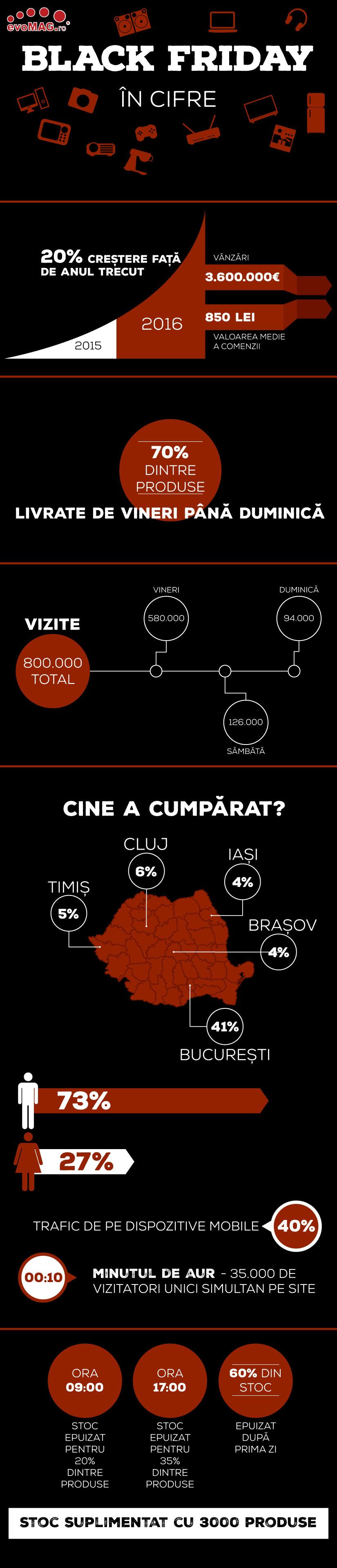 infografic_black_friday_2016_evomag