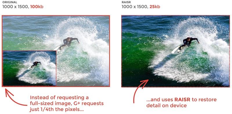 Photo of Google are o nouă metodă foarte eficientă de compresie a imaginilor