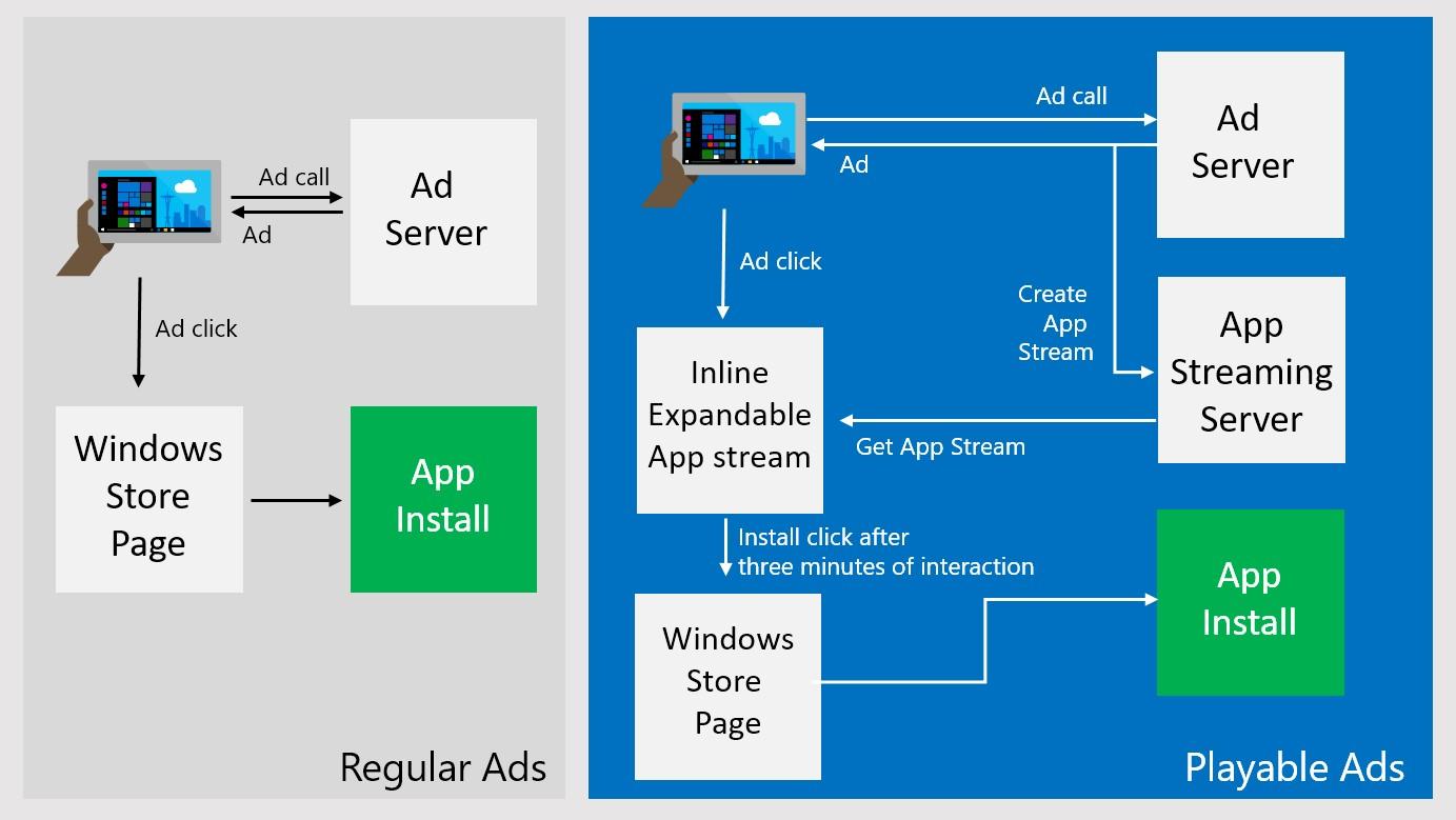 """Photo of Microsoft adaugă """"reclame jucabile"""" în Windows 10"""