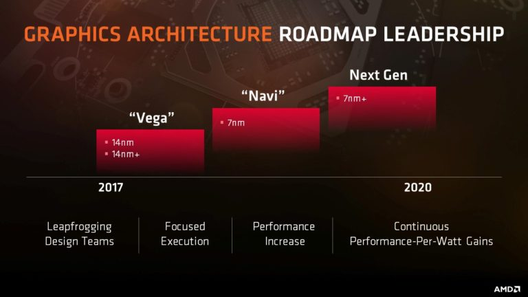 Photo of Zvon: Radeon va ajunge la 7nm înainte de GeForce