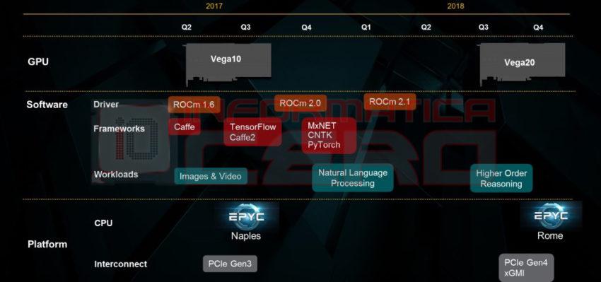 Photo of Zonuri despre AMD Vega 20 – Cea mai puternică placă video AMD ever!