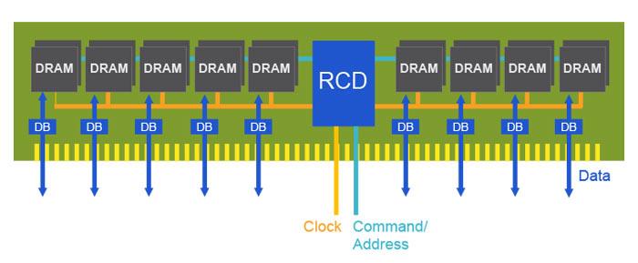 Photo of DDR5 va fi de două ori mai rapid ca DDR4, disponibil începând cu 2019