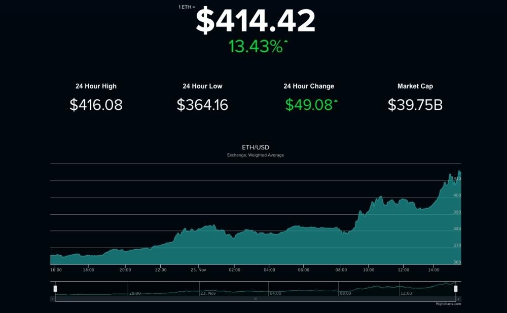prețul ethereum în dolari vulturi opțiuni binare