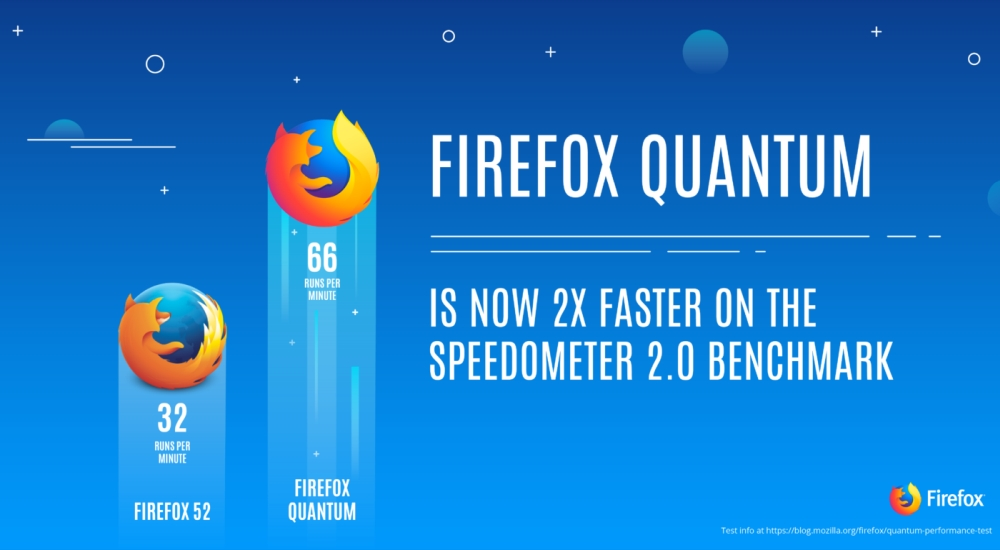 Photo of Varianta Quantum a browser-ului Firefox este acum disponibilă