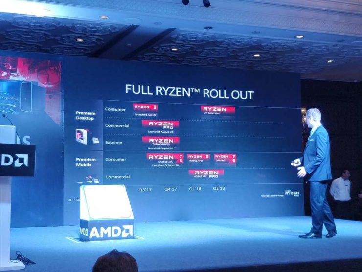 Photo of Noile procesoare Ryzen vor fi disponibile din primăvară