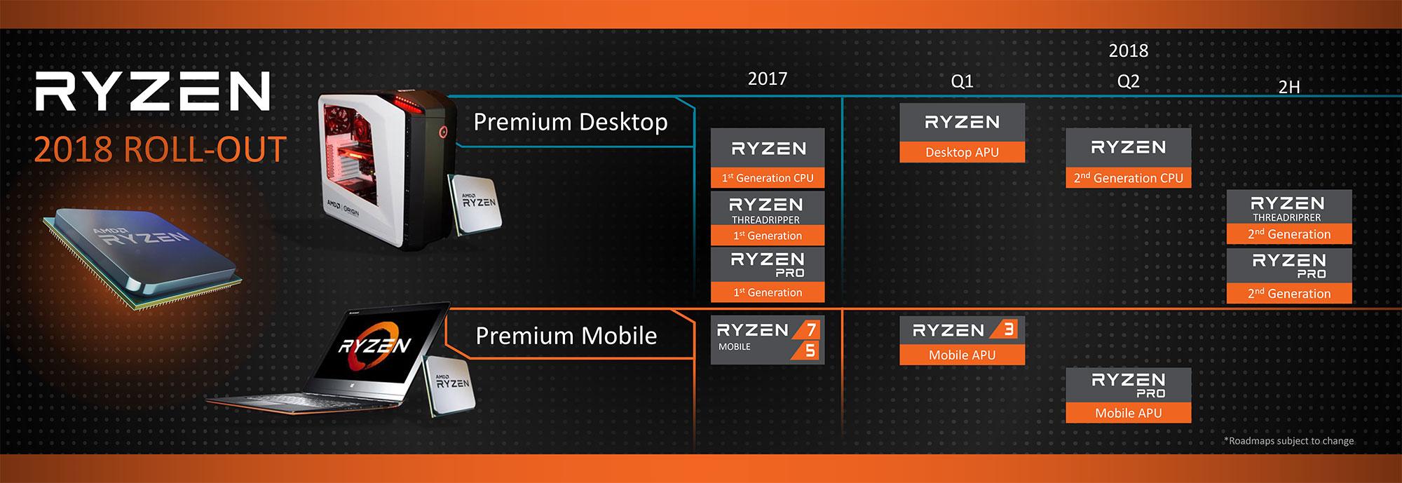Photo of AMD anunță când va lansa noile sale procesoare