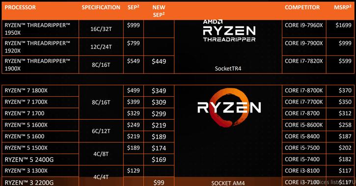 Photo of AMD scade prețurile la procesoarele Ryzen
