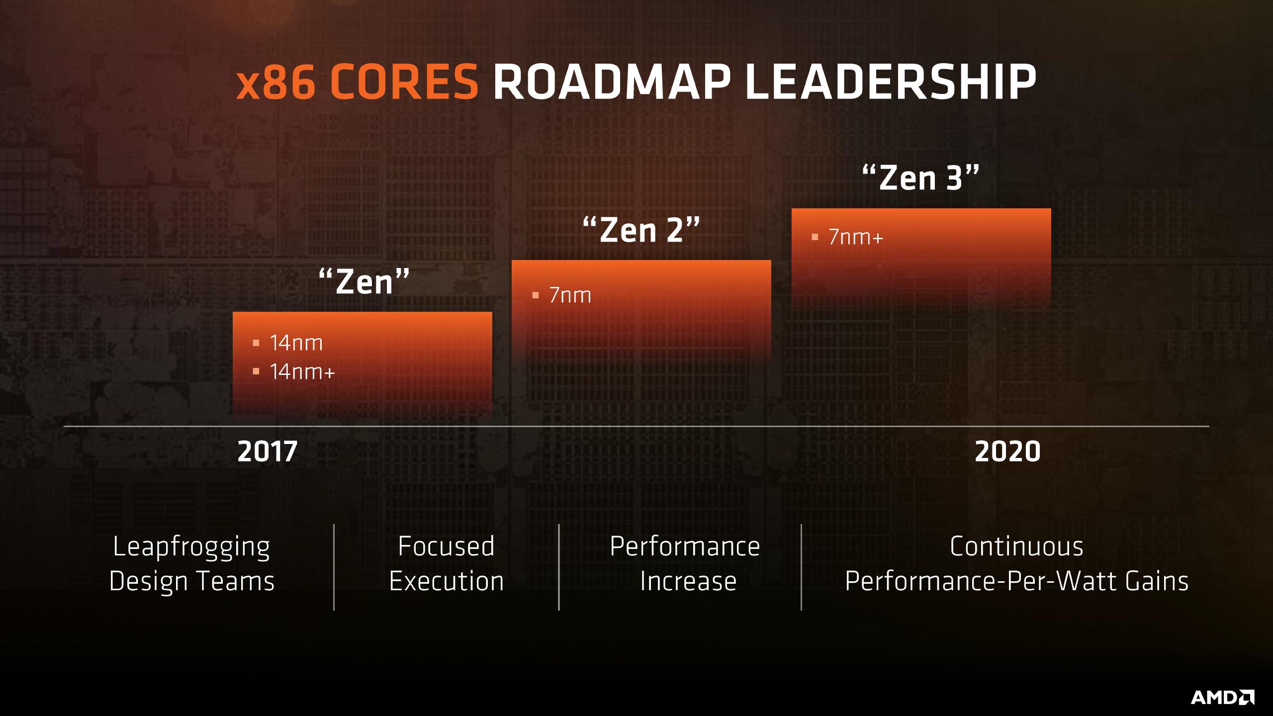 Photo of Zvonurile despre procesoarele AMD Zen 2 sună foarte promițătoare