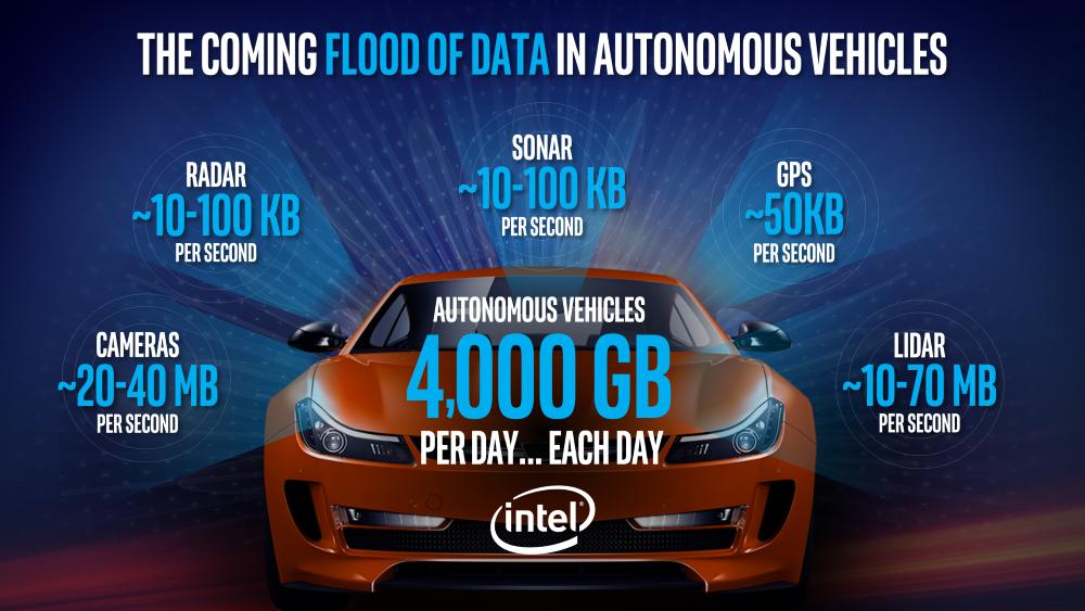Photo of Intel testează mașini autonome în Ierusalim