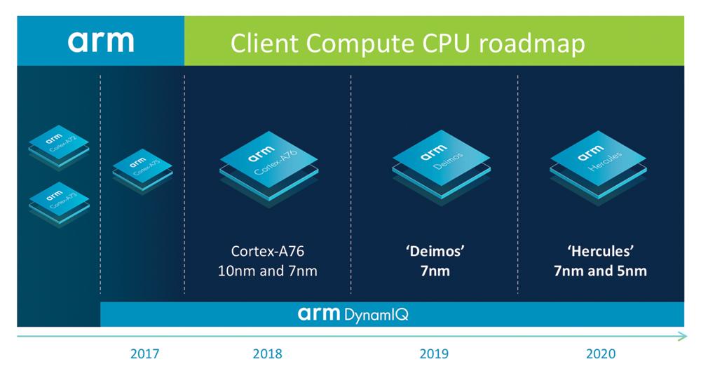 Photo of ARM intenționează să bată Intel Core i5 pe desktop