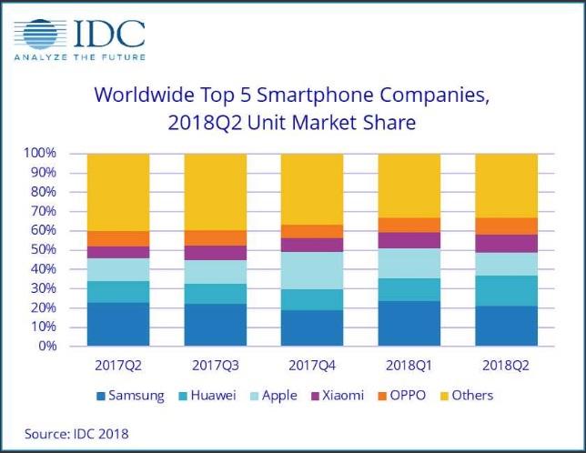 Photo of Huawei depășește Apple la numărul de telefoane livrate