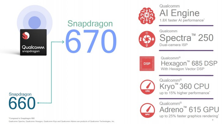 Photo of Qualcomm anunță Snapdragon 670