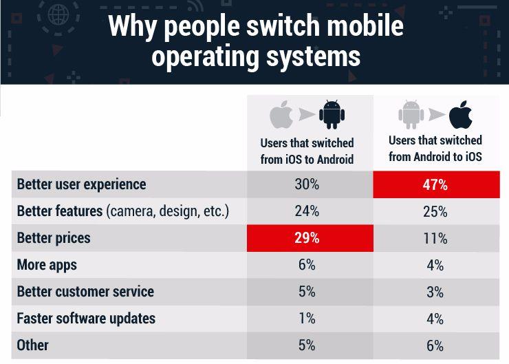 Photo of Un sondaj arată că utilizatorii Android migrează către iOS pentru un UX mai bun